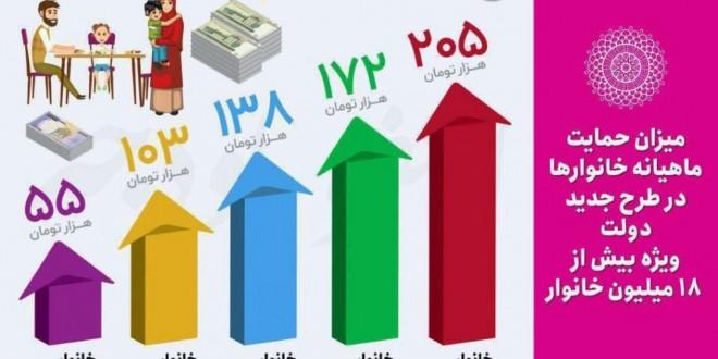 در طرح جدید یارانه ای ، مجموع یارانه پرداختی به مردم کاهش می یابد