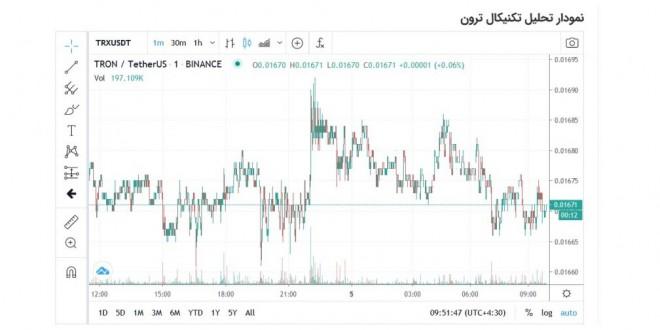 معرفی چهار ارز دیجیتال پر طرفدار + قیمت لحظه ای بر اساس نرخ نیمایی