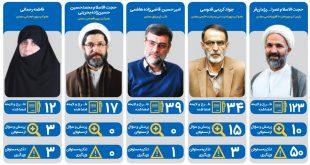 نگاهی به عملکرد نمایندگان مشهد ۹ماه پس از شروع کار مجلس یازدهم