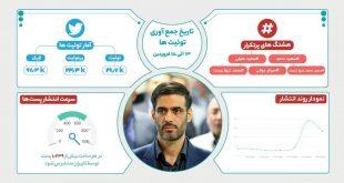 واکنش کاربران فضای مجازی به تخریب سعید محمد در نگاه آماری